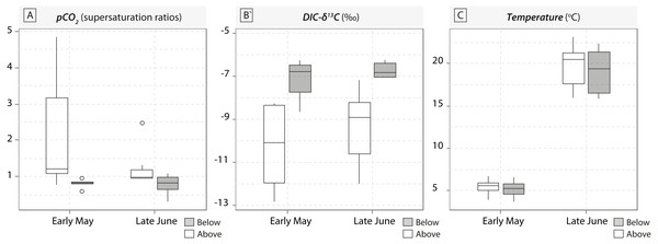 Boxplots of pCO2 concentrations in water samples (expressed in supersaturation ratio, SR) and DIC-δ13C values (expressed in ‰) for the five waterfall sites sampled in early May and late June 2016.