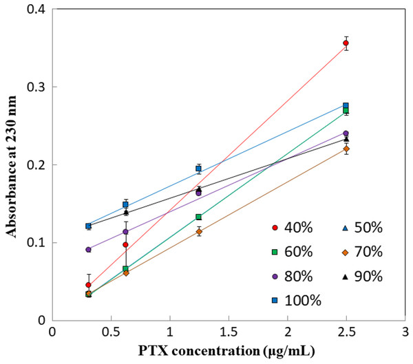 Calibration curves of PTX.
