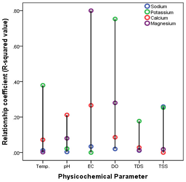 Relationship between cations and water characteristics of the Nworie River.