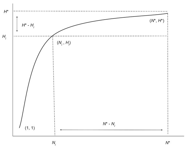Graphical depiction of the iterative extrapolation sampling model as described in detail herein.