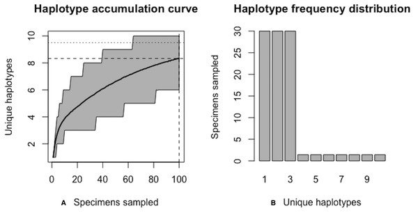 Initial graphical output of HAC.sim() for a hypothetical species having three dominant haplotypes.