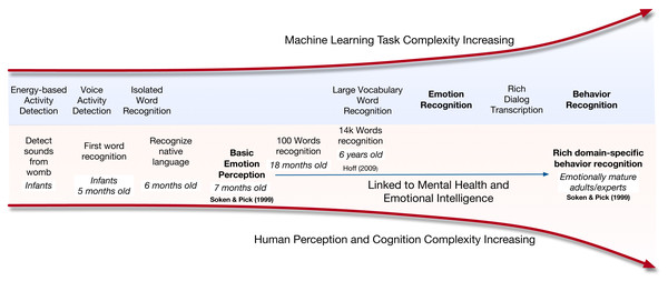 Illustration of task complexity or age of acquisition for machines and humans.