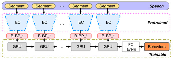 B-BP based context-dependent behavior recognition model.