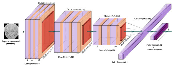 The architecture of the proposed fingerprint-CNN model.