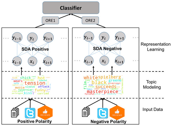 A schematic description of the overall classification scheme for sentiment analysis using the proposed framework.