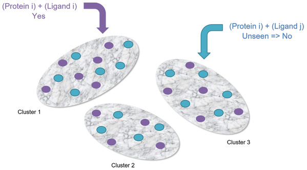 Clustering-based undersampling.