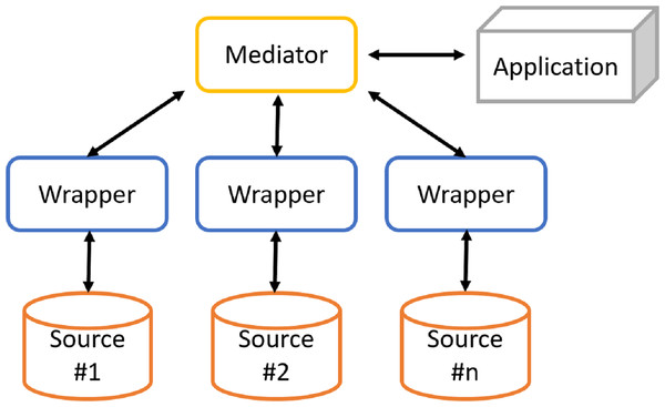 Architecture of a generic mediation system.