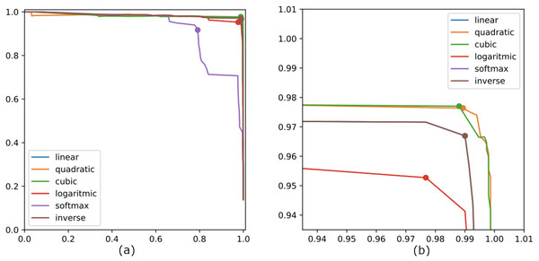 (A) The precision–recall curves generated on the training-set in experiment #3 for each of the normalization techniques; (B) a zoomed view of the same curves.