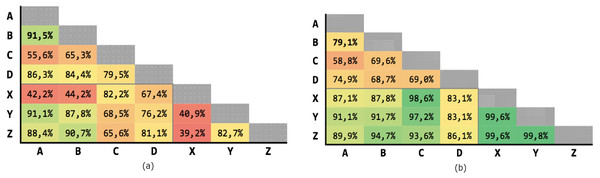 Results for multiple criteria similarity with threshold θ=0.63, unweighted.