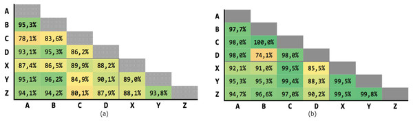Results for multiple criteria similarity with threshold θ=0.63, weighted.