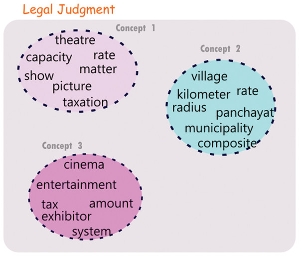Communities derived from a judgment document.
