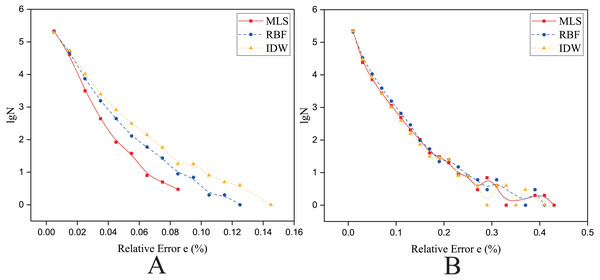 Frequency distribution of the Relative Error for the parallel implementation developed on a single GPU in the Flat zone.