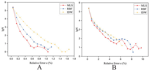 Frequency distribution of the Relative Error for the parallel implementation developed on a single GPU in the Rugged zone.