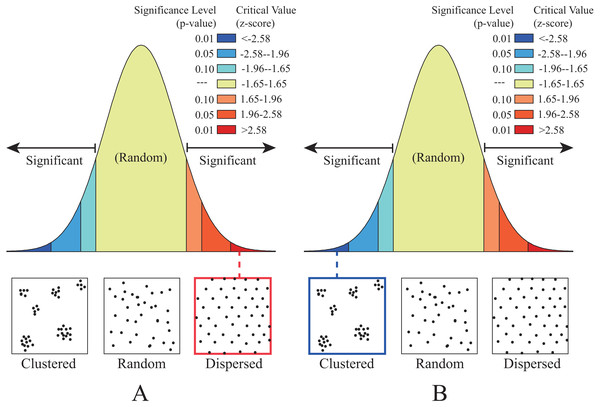 The distribution patterns determined by the Average Nearest Neighbor analysis.