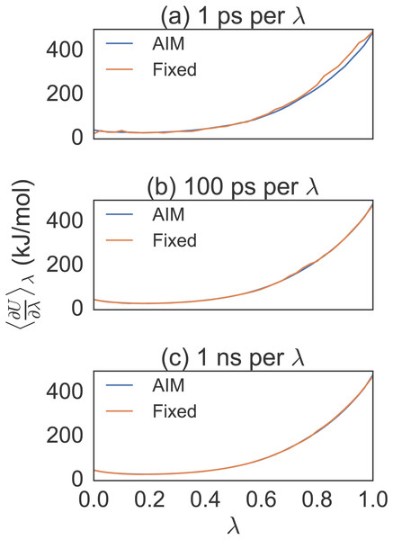 Different simulation times for alanine to valine mutation free energy calculations.