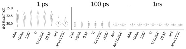 Violin plot showing alanine to valine mutation results for 41 λ values averaged over eight trials.