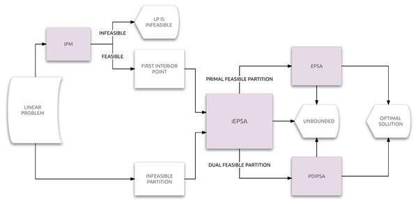 Flow diagram of iEPSA.
