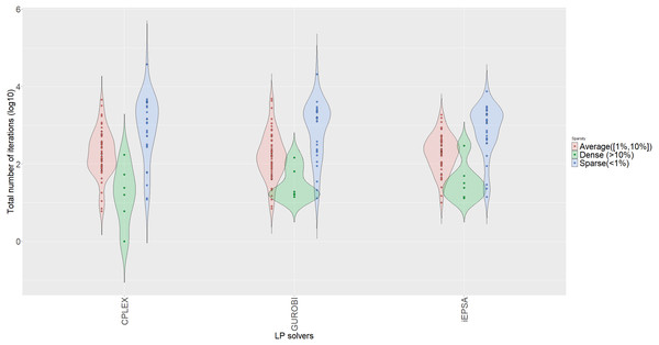 Violin plots of number of iterations stratified by sparsity for all algorithms.