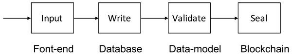 VECefblock four-phase design.