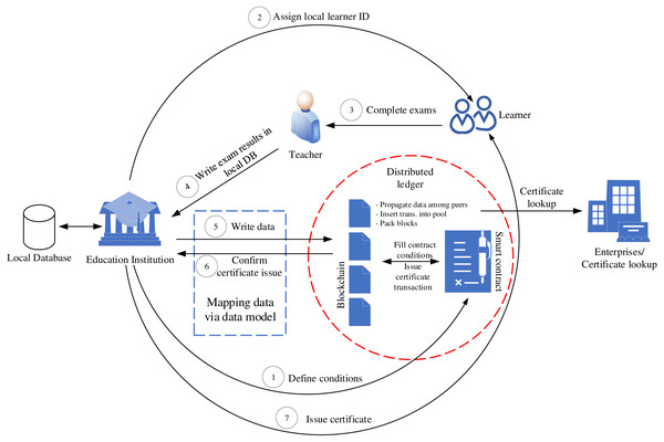 VECefblock business processes.