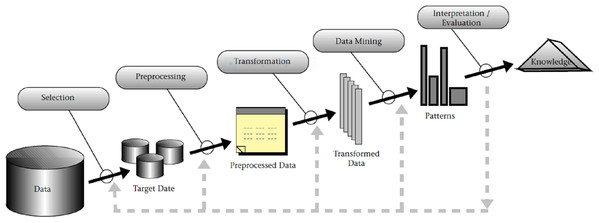 An overview of the steps composing the KDD process, as presented in Fayyad, Piatetsky-Shapiro & Smyth (1996a, 1996c).