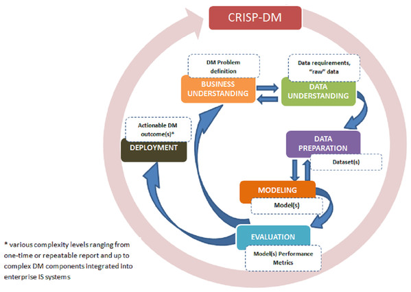 CRISP-DM phases and key outputs (adapted from Chapman et al. (2000)).