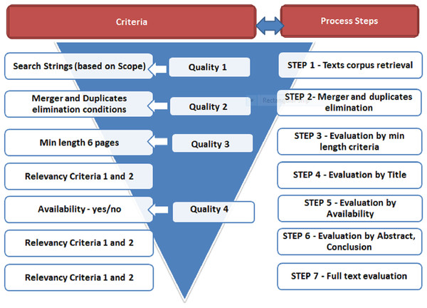 Relevance and quality screening steps with criteria.