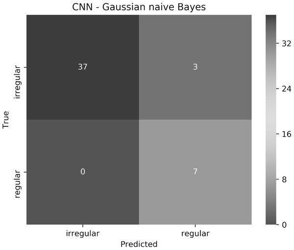 The confusion matrix of the test results obtained by the CNN—Gaussian naive Bayes ensemble.