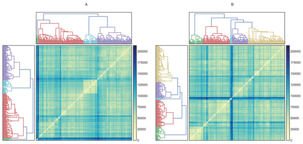 Hierarchical and heatmap analysis utilizing (A) raw data and (B) data processed by PCA.