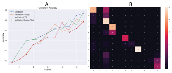 (A) Behavior of Accuracy in terms of number of clusters and (B) confusion matrix with best results (clusters = 11) using K-means algorithm.