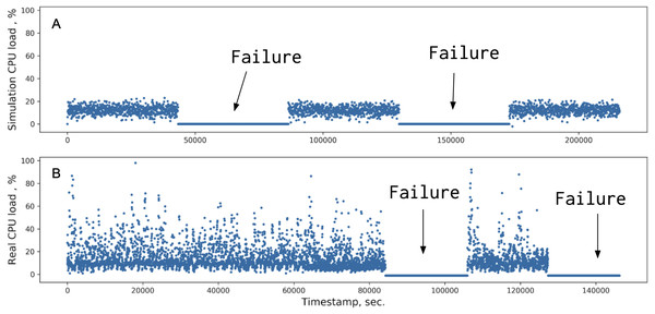Comparison of the CPU load metrics between simulated (A) and real data (B).