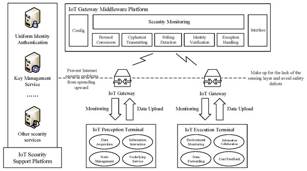 Technical framework of IoT gateway security system.