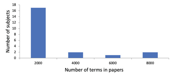Distribution of subjects with regarding to the number of terms in their research papers.