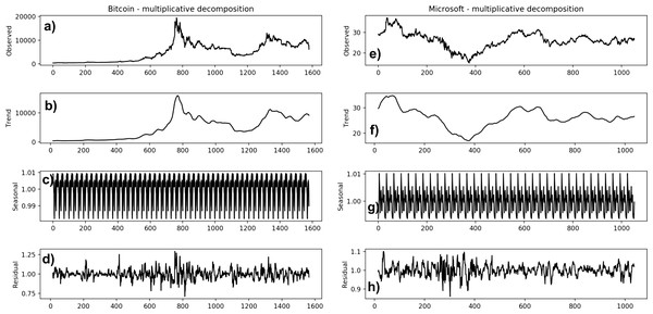 Decomposition of Bitcoin (A–D) and Microsoft (E–H) time series.