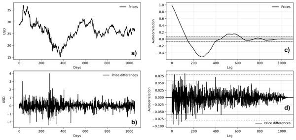 Microsoft time series autocorrelation plots (A: Microsoft price behavior; B: first-difference prices plot; C: prices autocorrelation plot; D: price differences autocorrelation plot).