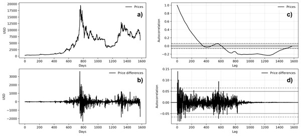 Bitcoin time series autocorrelation plots (A: Bitcoin price behavior; B: first-difference prices plot; C: prices autocorrelation plot; D: price differences autocorrelation plot).