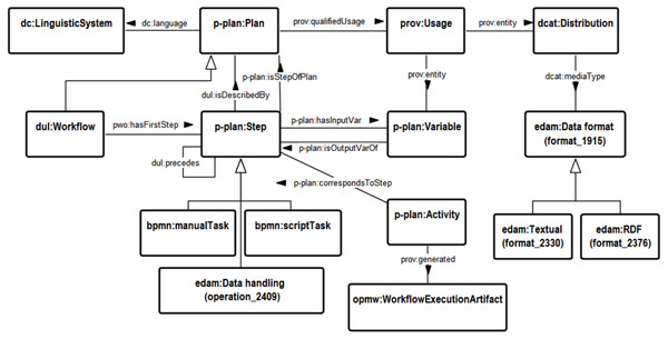 Unified semantic model for workflows.