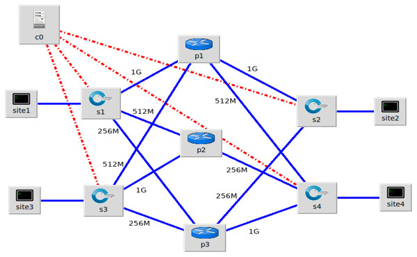 Mininet Network Topology for experiments connecting the four sites.