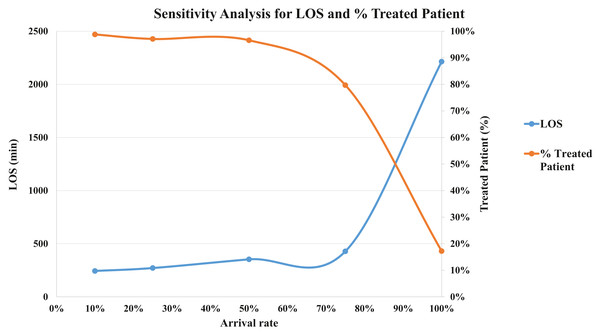 Sensitivity analysis for validation (LOS and % Treated Patient).