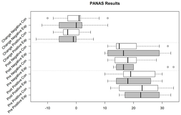 PANAS Pos(itive) and Neg(ative) Mood Indicators Exp(erimental) Group (Sample size = 10) and Con(trol) Group (Sample size = 11).