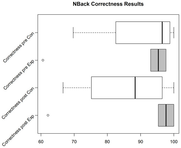 N-Back correctness for the Exp(eriment) Group (Sample size = 6) and Con(trol) Group (Sample size = 4).