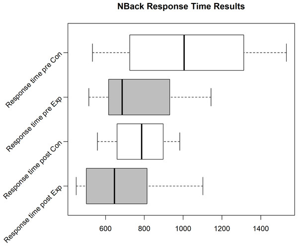 N-Back reaction time for the Exp(eriment) Group (Sample size = 6) and Con(trol) Group (Sample size = 4).