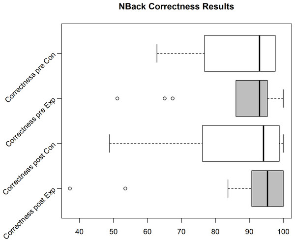 N-Back correctness for the Exp(eriment) Group (Sample size=9) and Con(trol) Group (Sample size=15).
