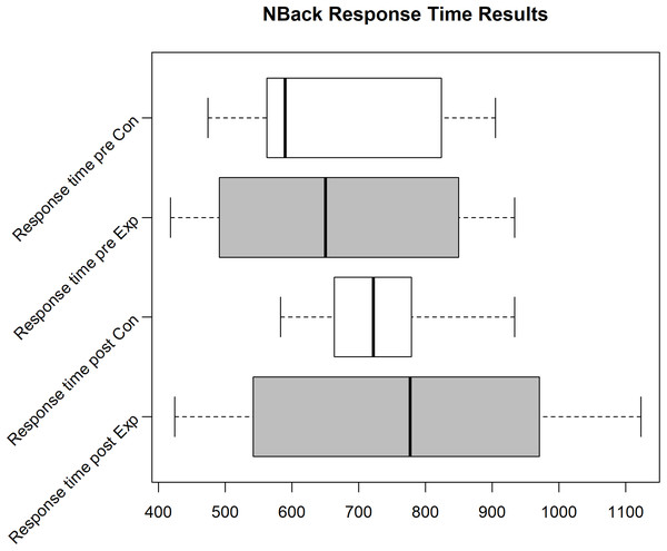 N-Back reaction time for the Exp(eriment) Group (Sample size = 14) and Con(trol) Group (Sample size = 12).
