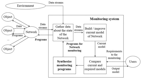 The structure of the monitoring process.