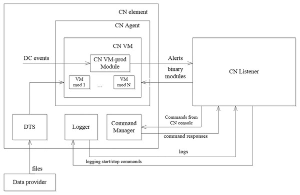 Monitoring virtual machine structure.