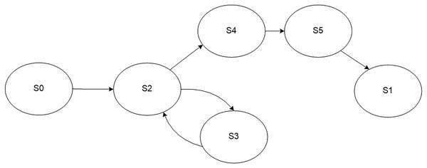 Model of the regular monitoring process.