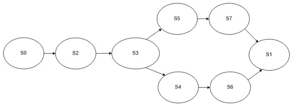 Model of the monitoring process in case an error occurs in the work of a service.