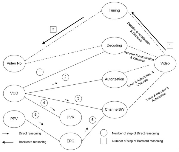 The scheme of the synthesis of the monitoring programs to identify the cause of no image on users TV screens.