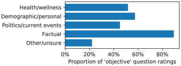"""Proportion of question ratings of """"objective"""" instead of """"subjective"""" vs. the majority category of the prediction task."""